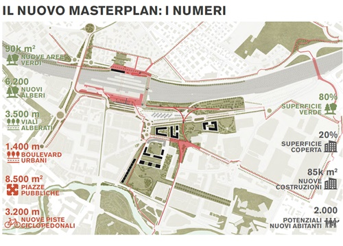 masterplan i numeri